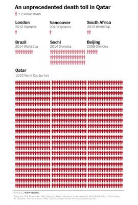 Why I Am Boycotting Future FIFA World Cups